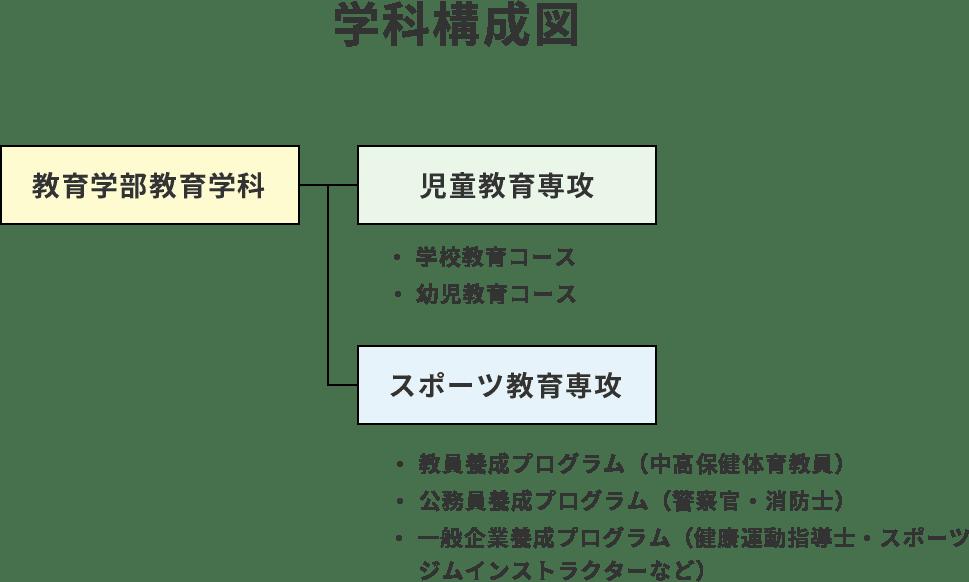 学科構成図